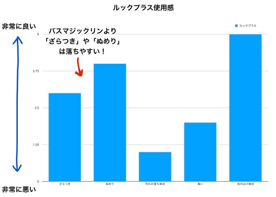 ルックプラス使用感グラフ