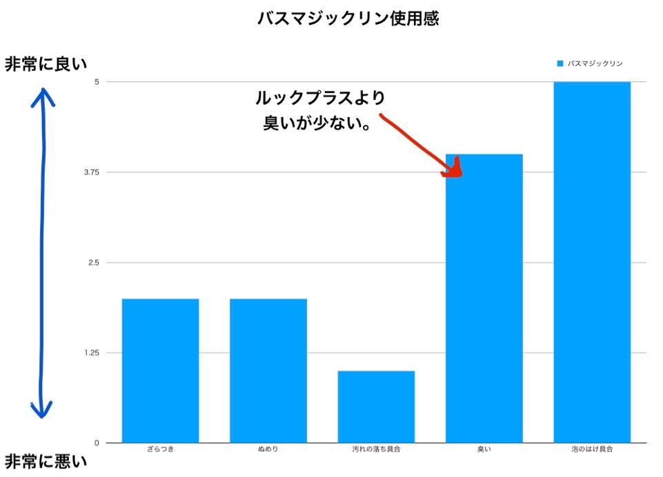 使用感のグラフ