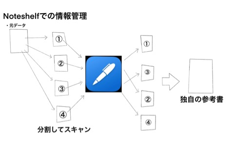 noteshelfの情報管理画像