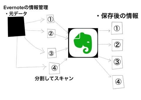 Evernoteの情報管理画像